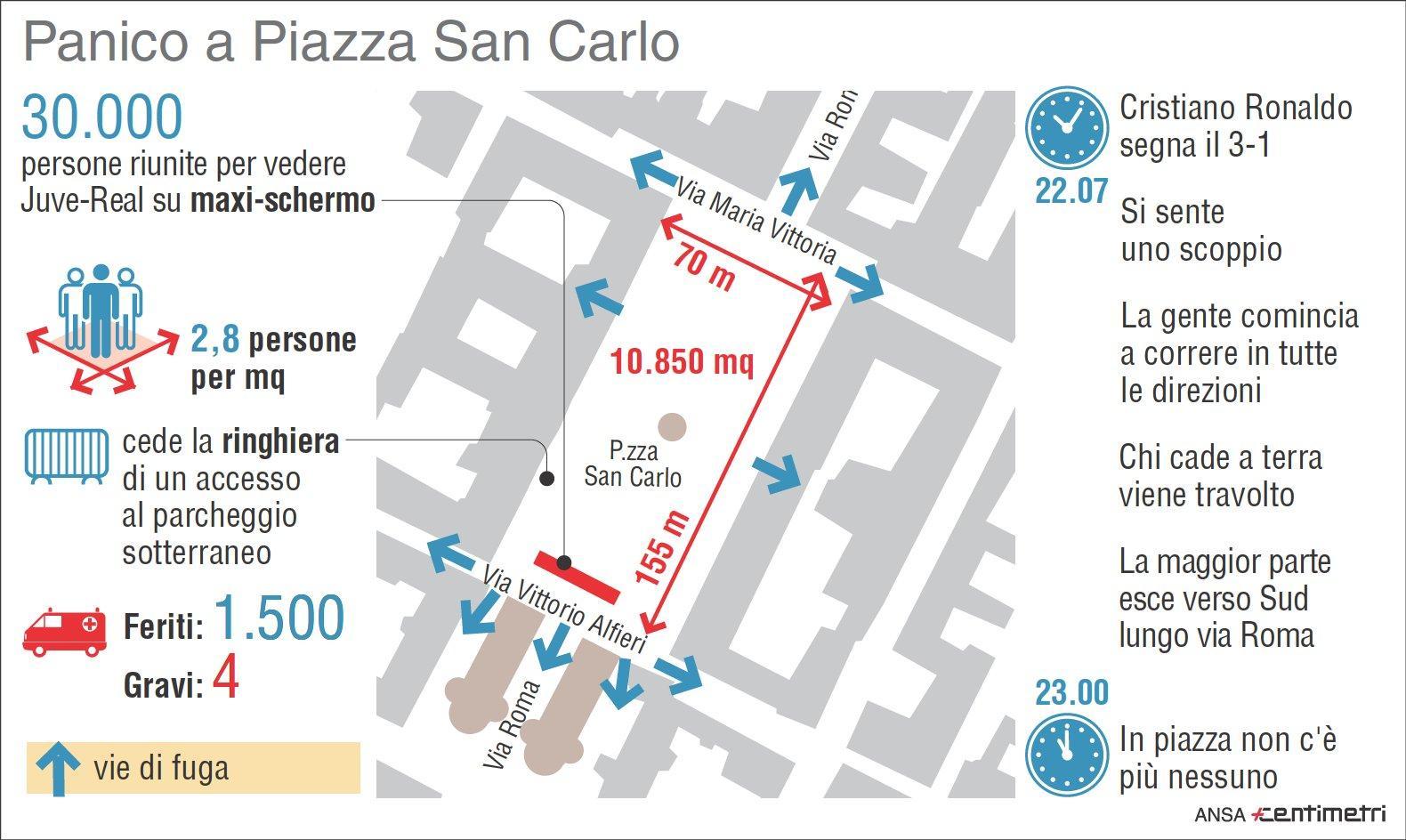 Torino, panico in piazza San Carlo: ecco cosa è successo