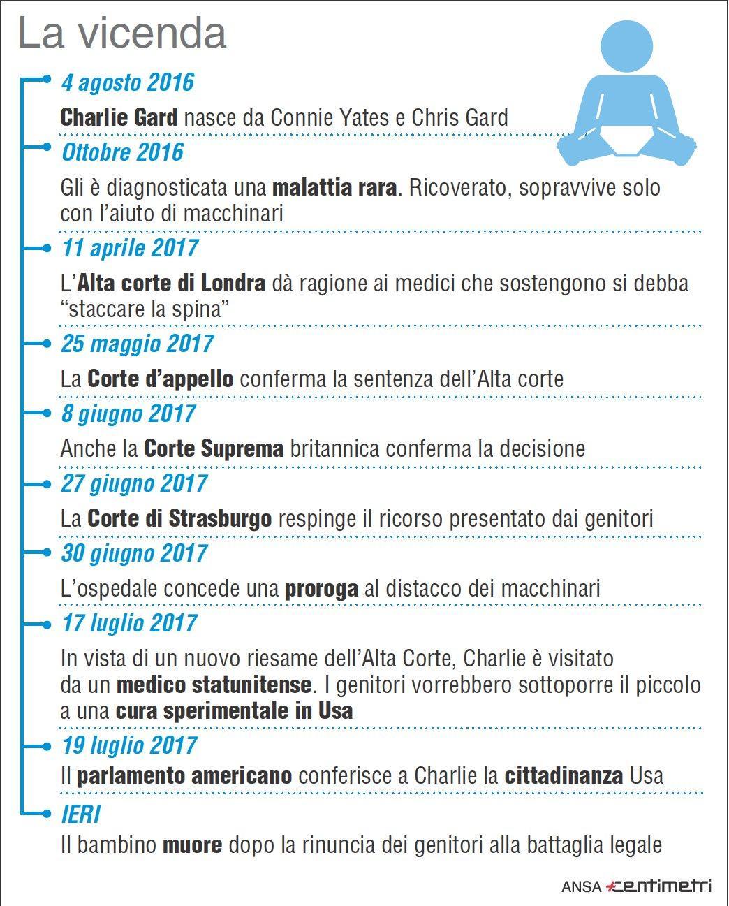 Charlie Gard, tutta la storia