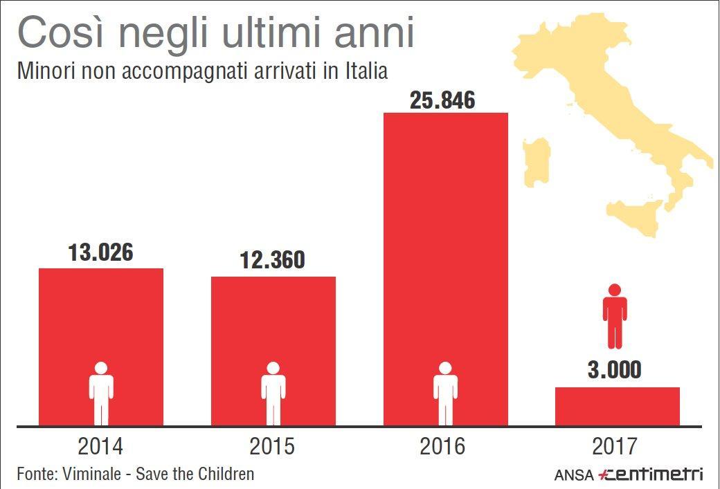 Migranti, i minori non accompagnati arrivati in Italia negli ultimi anni