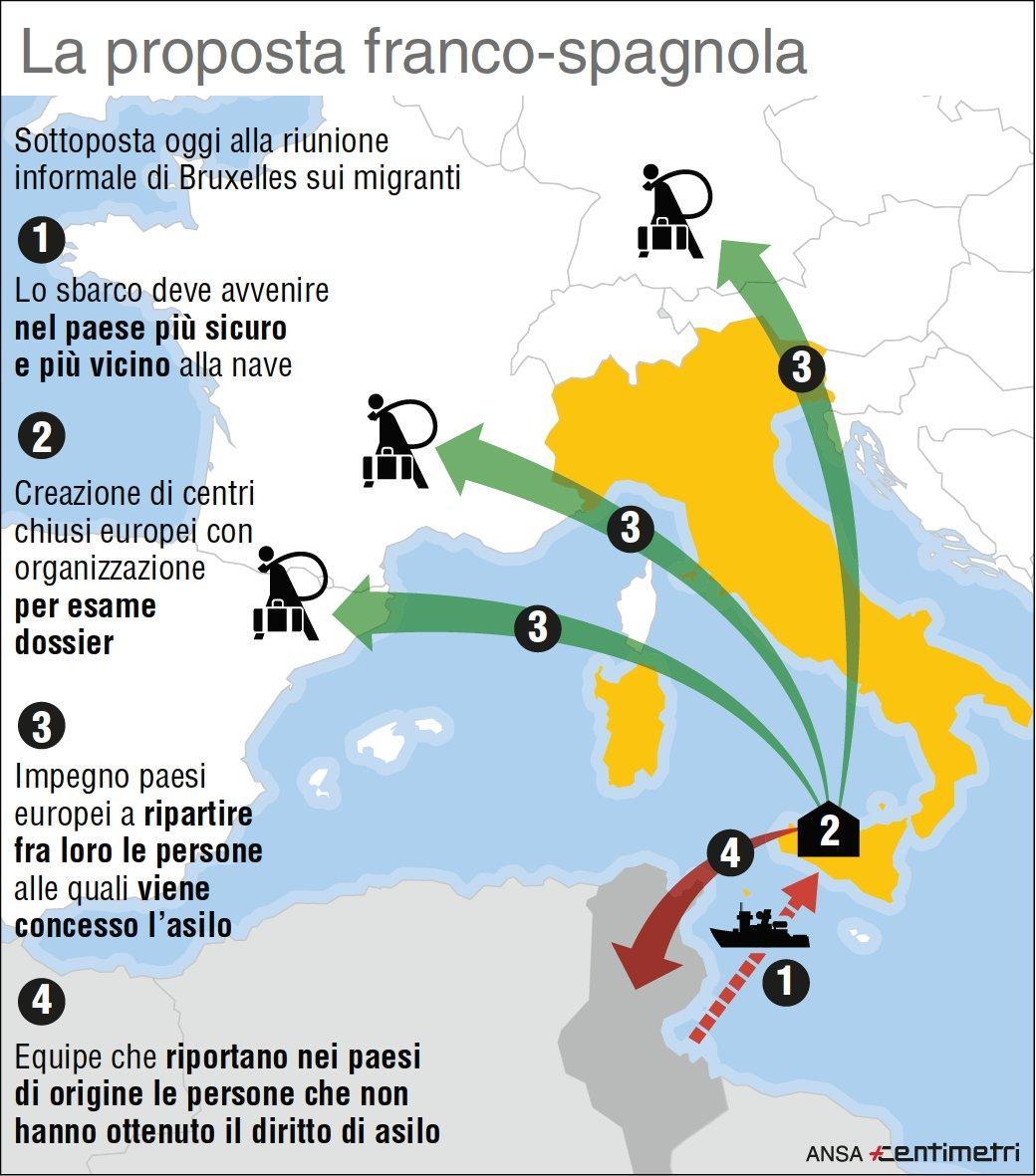 Sbarchi migranti, la proposta franco-spagnola