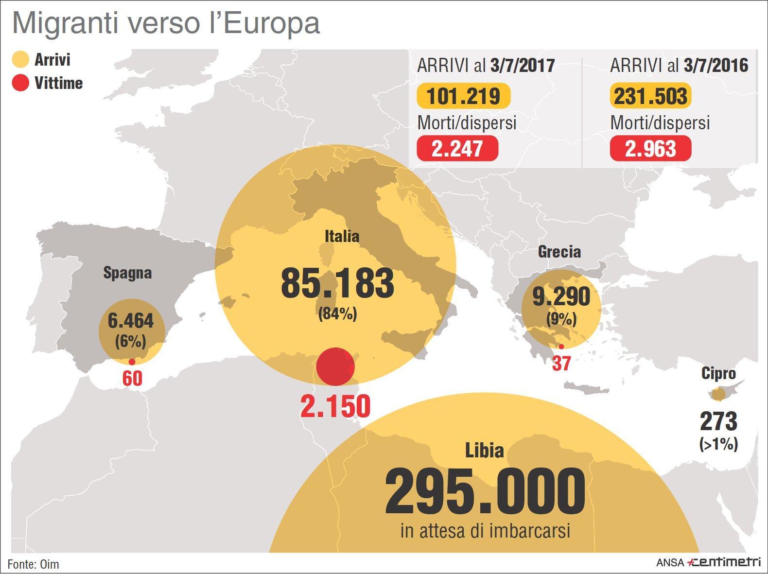 Migranti, gli sbarchi e le vittime