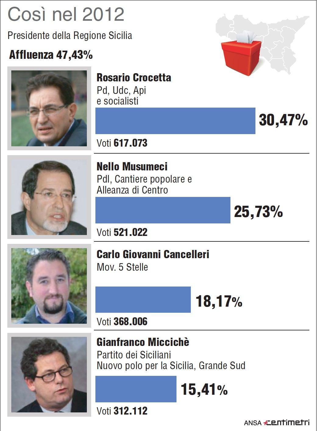 Elezioni in Sicilia, i risultati delle Regionali 2012