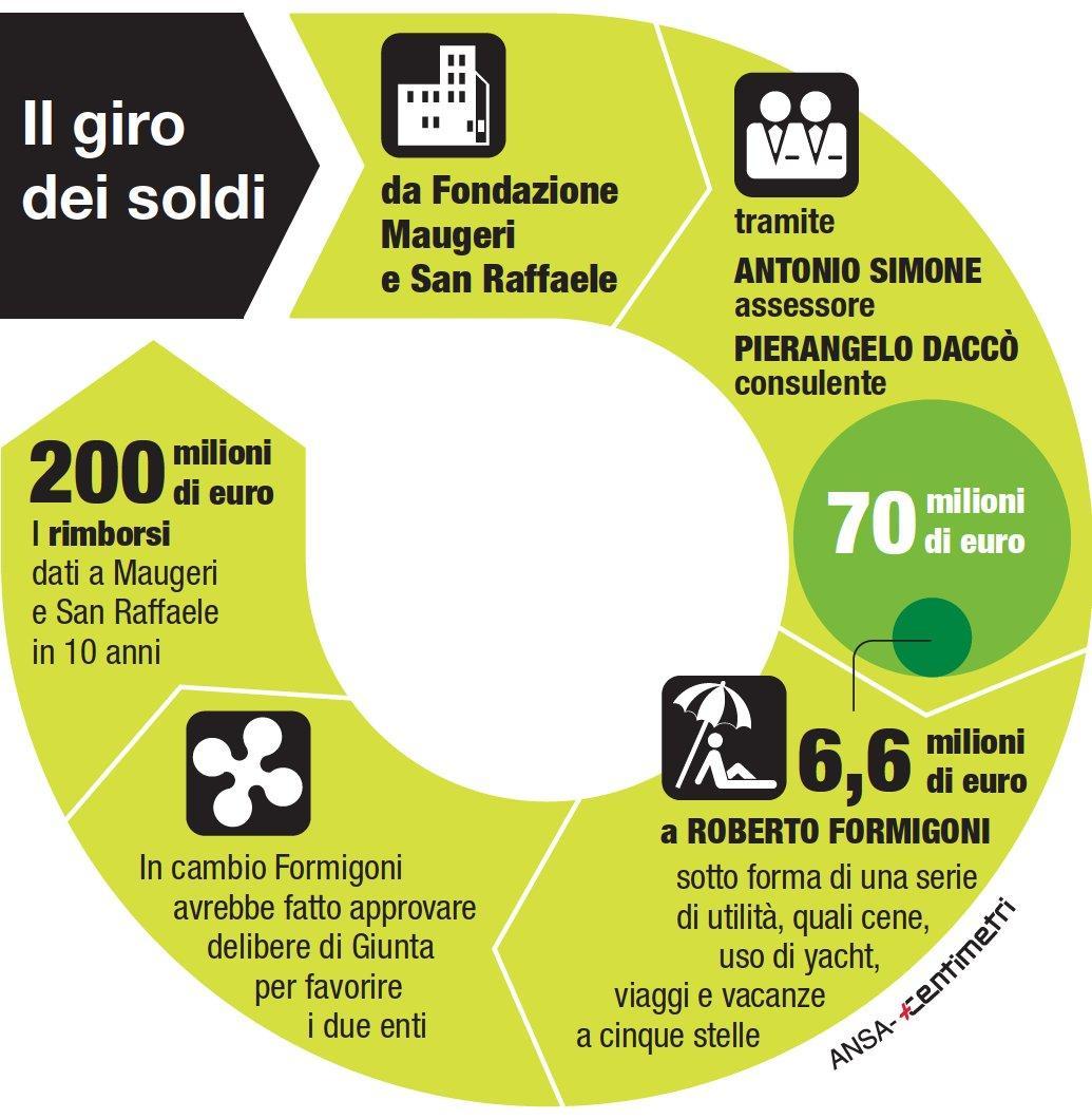 Il giro dei soldi tra Fondazione Maugeri e San Raffaele, Daccò e Formigoni