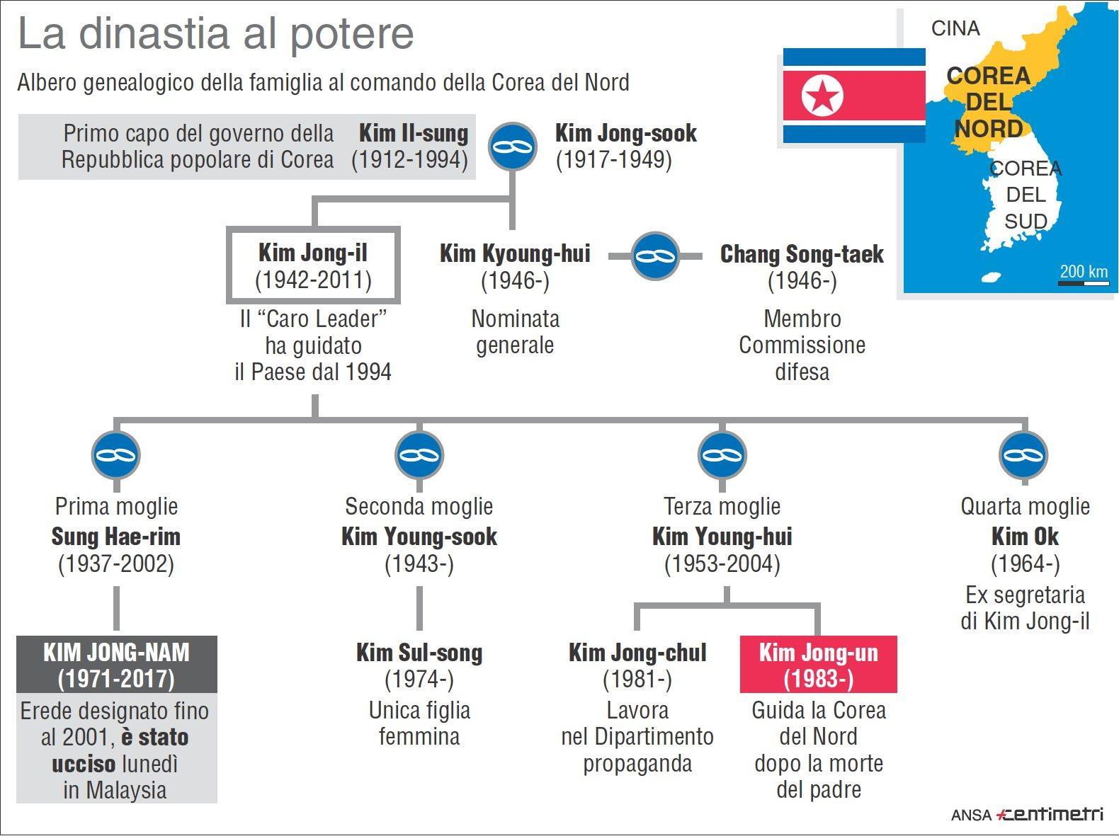 L albero genealogico della famiglia al potere in Corea del Nord