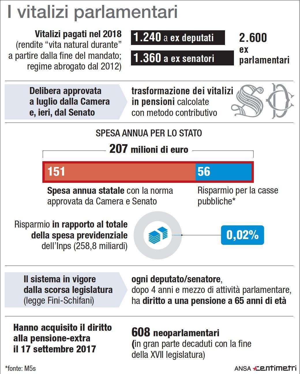 Il sistema di vitalizio/pensione dei parlamentari