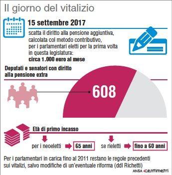 Vitalizi, dal 15 settembre scatta il diritto alla pensione