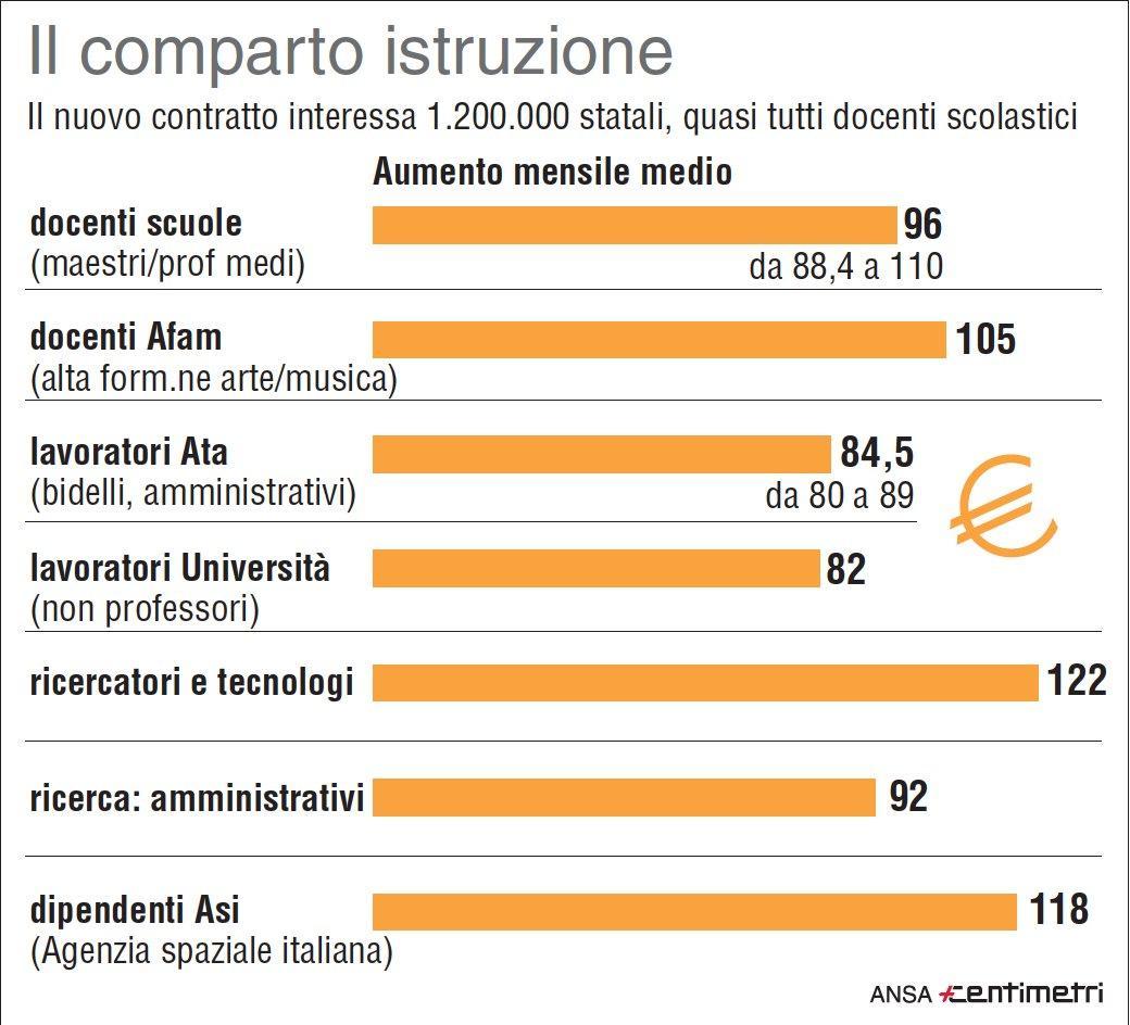 Scuola, aumenti fino a 110 euro