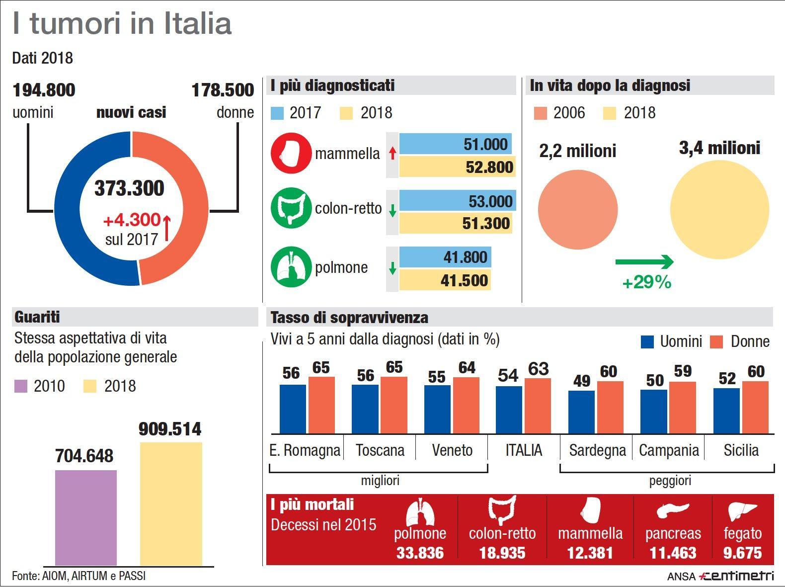 Tumori in Italia, i dati degli ultimi anni