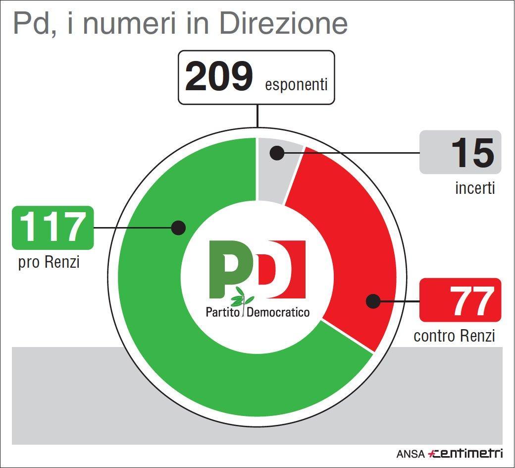 Pd, i numeri in direzione pro e contro il patto di governo con M5s