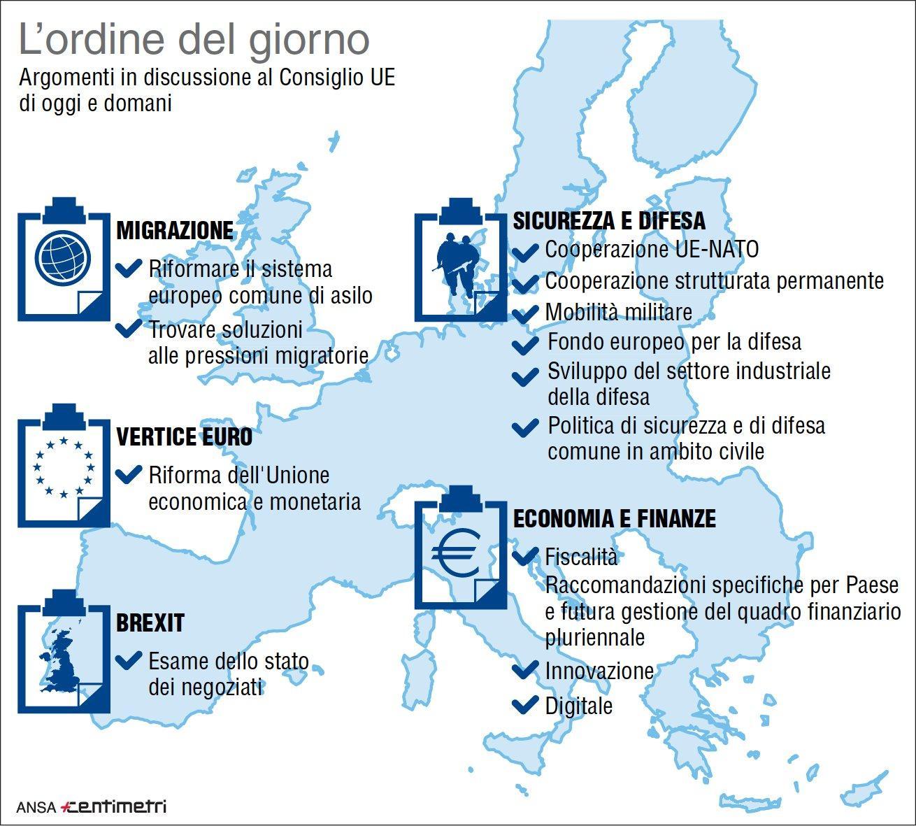 Consiglio europeo: i punti all ordine del giorno