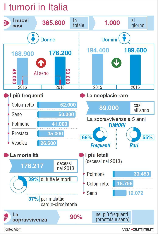 Tumori, i numeri sul cancro in Italia