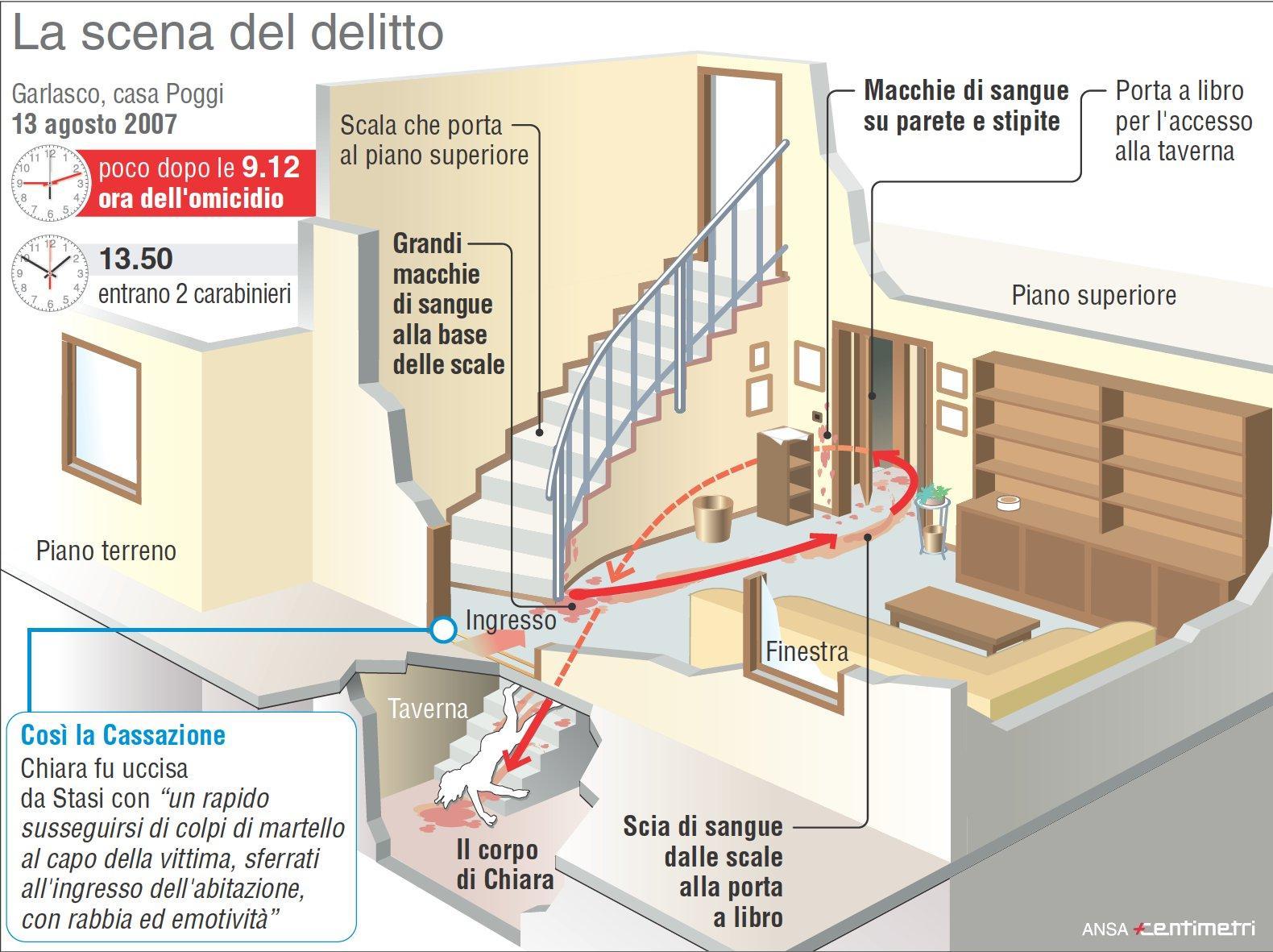 Garlasco, la scena del delitto di Chiara Poggi