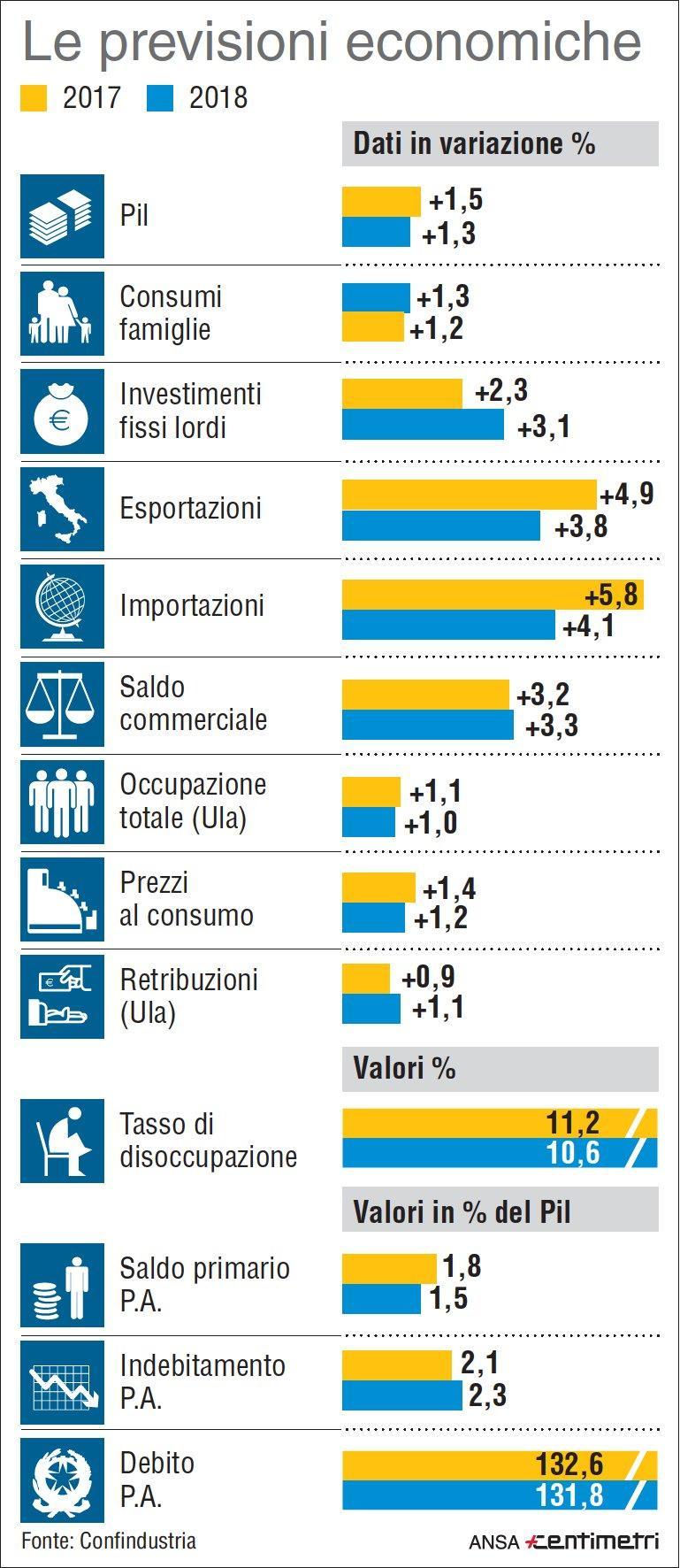 Le previsioni economiche per l Italia