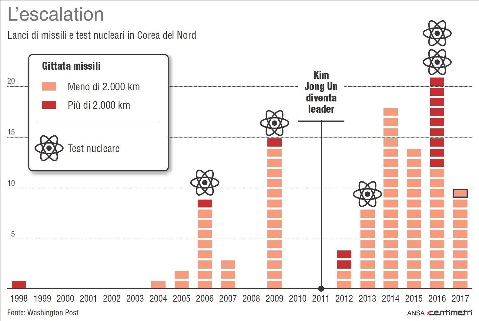 Corea del Nord, lancio di missili e test nucleari dal 1998 a oggi
