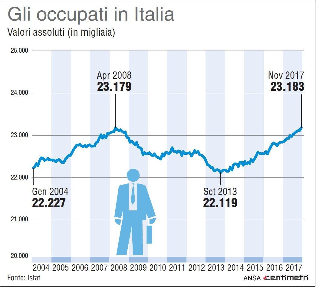 Gli occupati in Italia