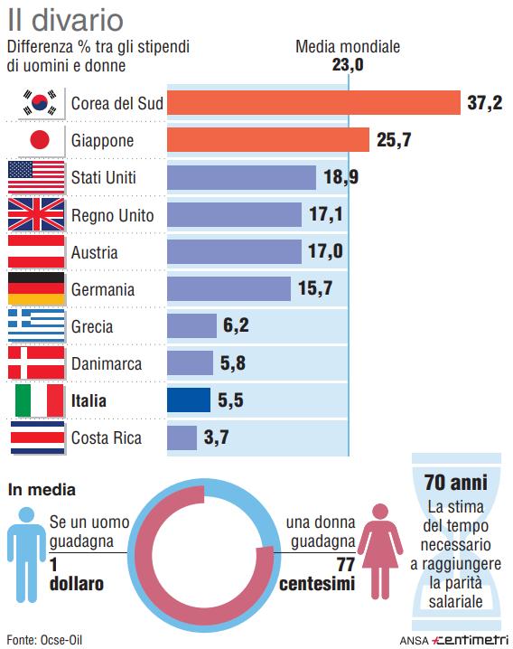 Stipendi, la differenza tra uomini e donne