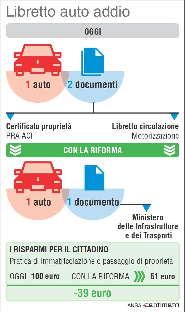 Auto, arriva il documento unico per la circolazione