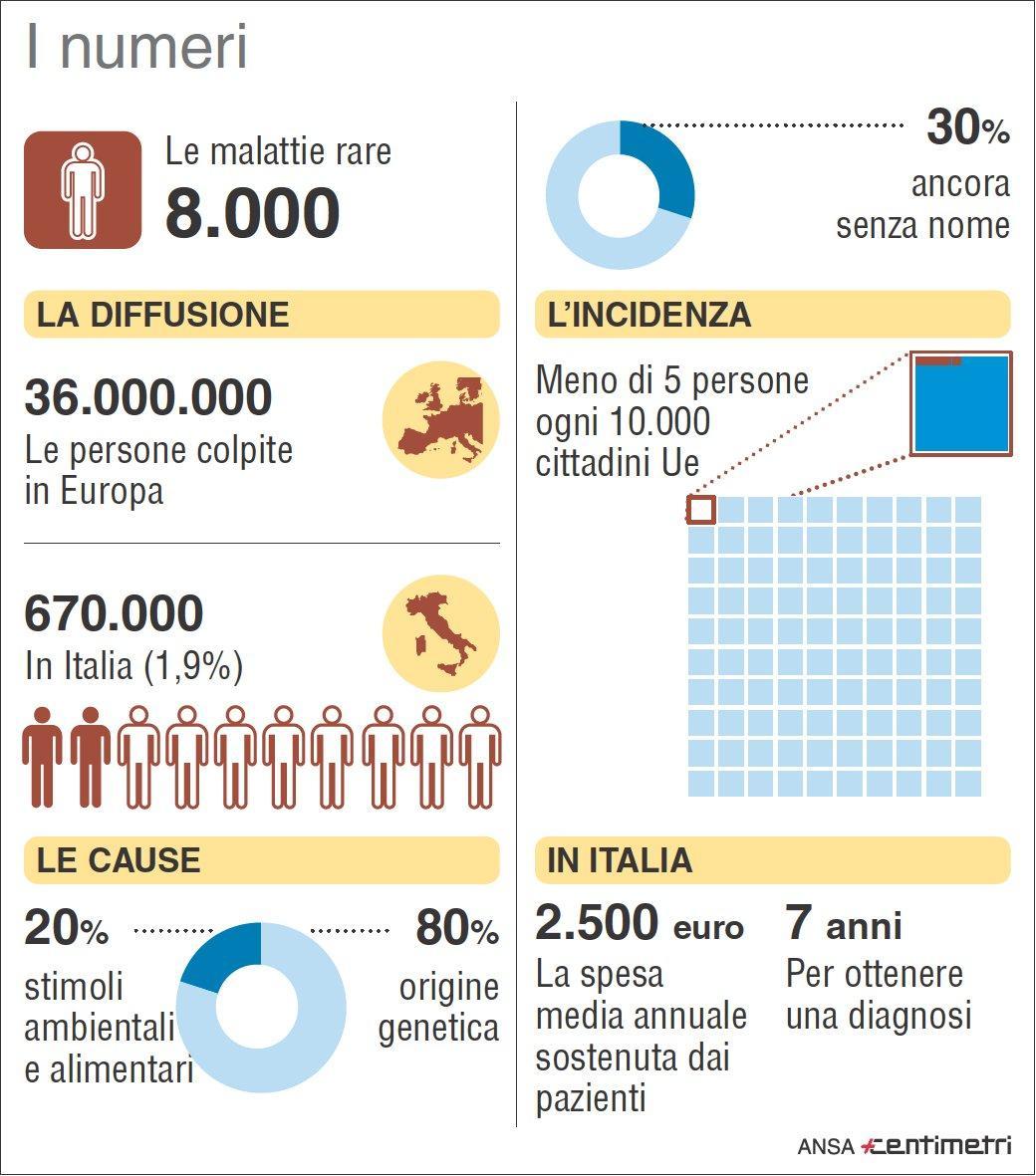 Malattie rare, i numeri nel nostro Paese