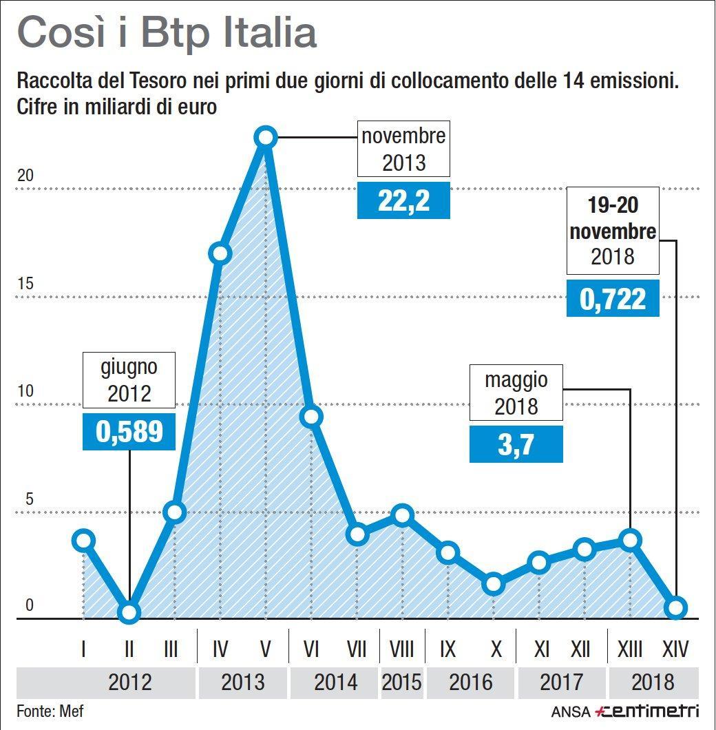 Btp Italia stenta ancora
