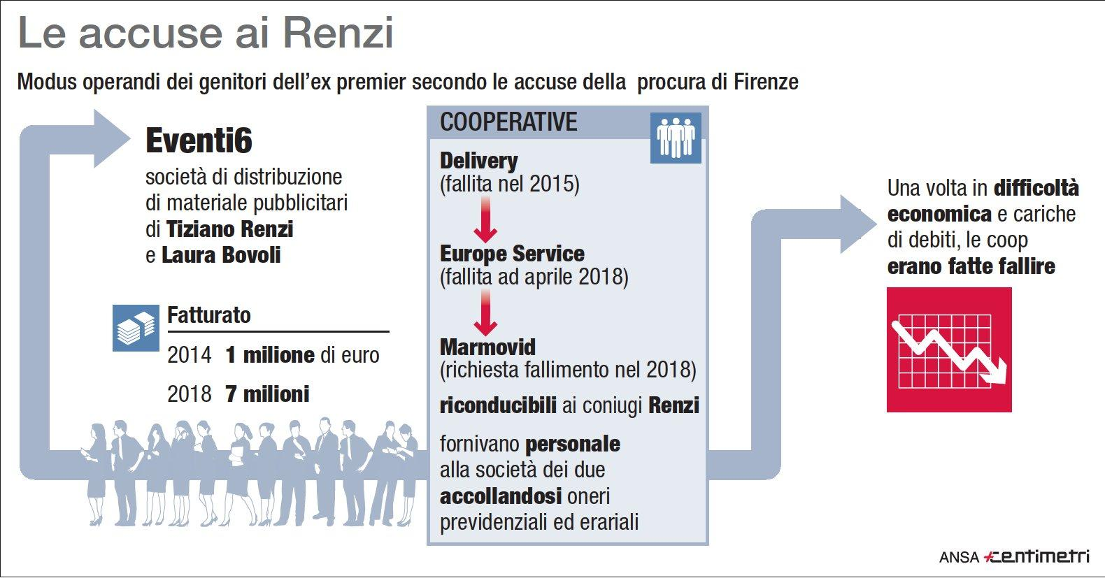Le accuse della Procura ai Renzi