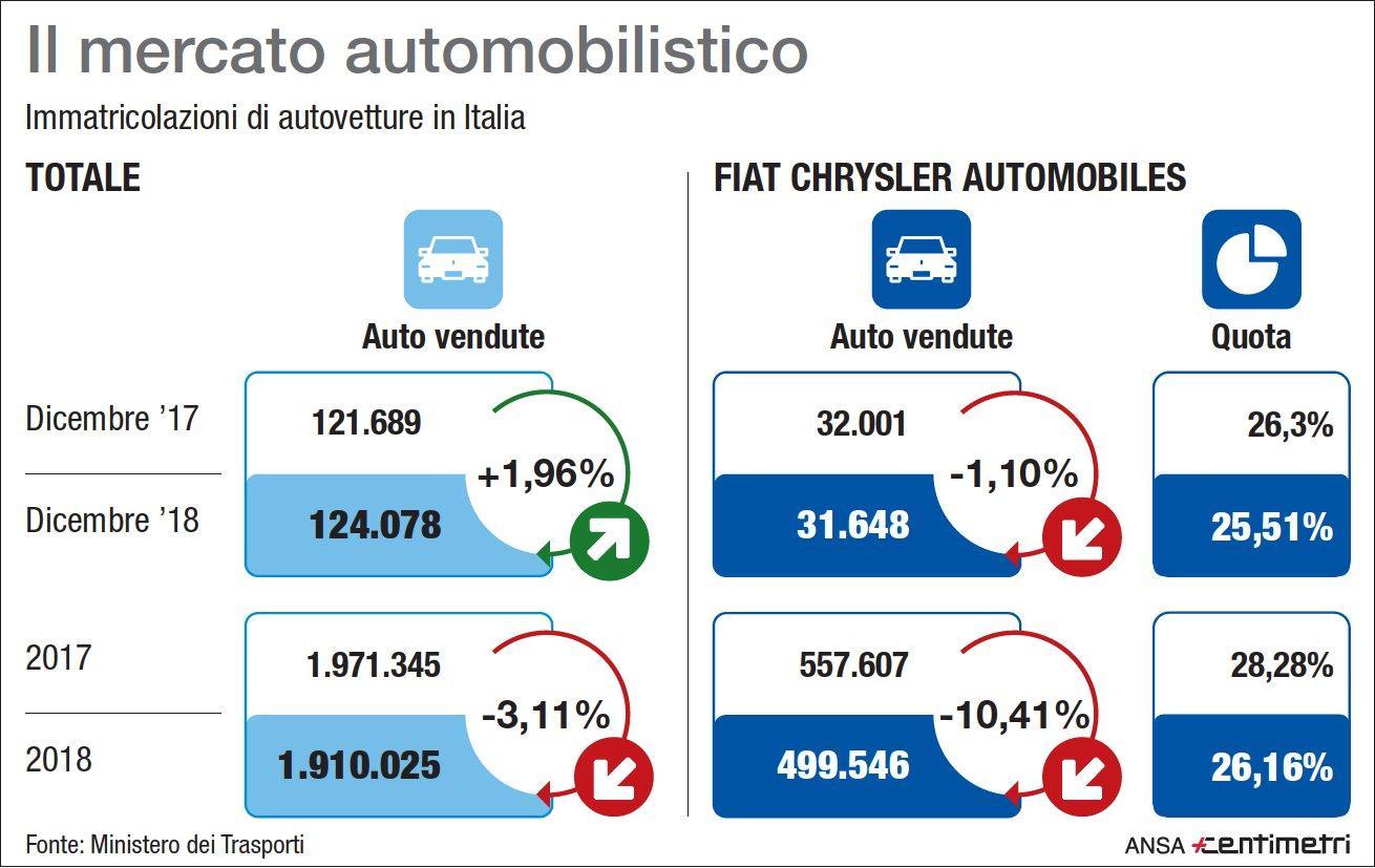 Auto, i dati sulle immatricolazioni in Italia