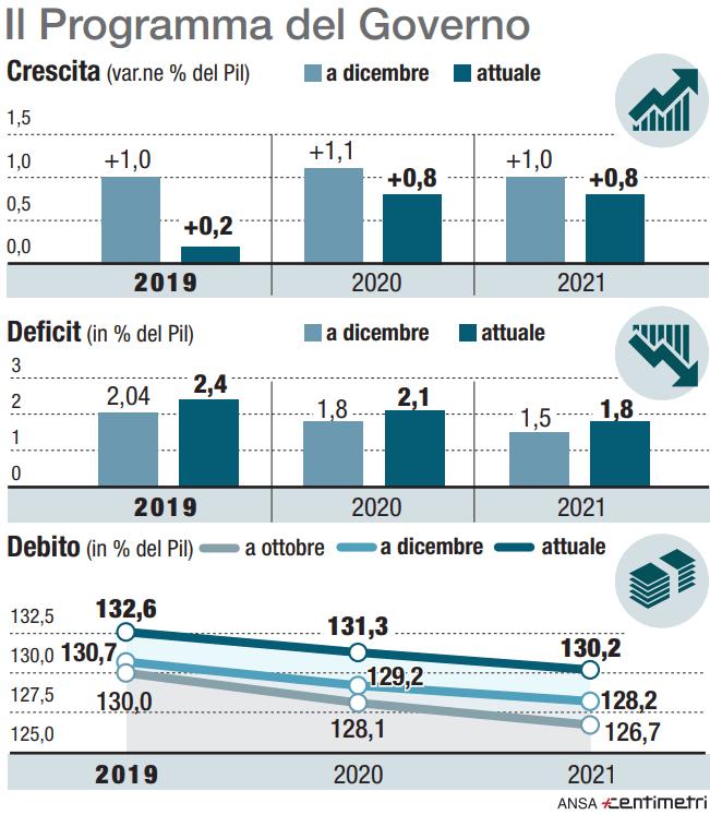 Def, le previsioni di governo su crescita, debito e deficit