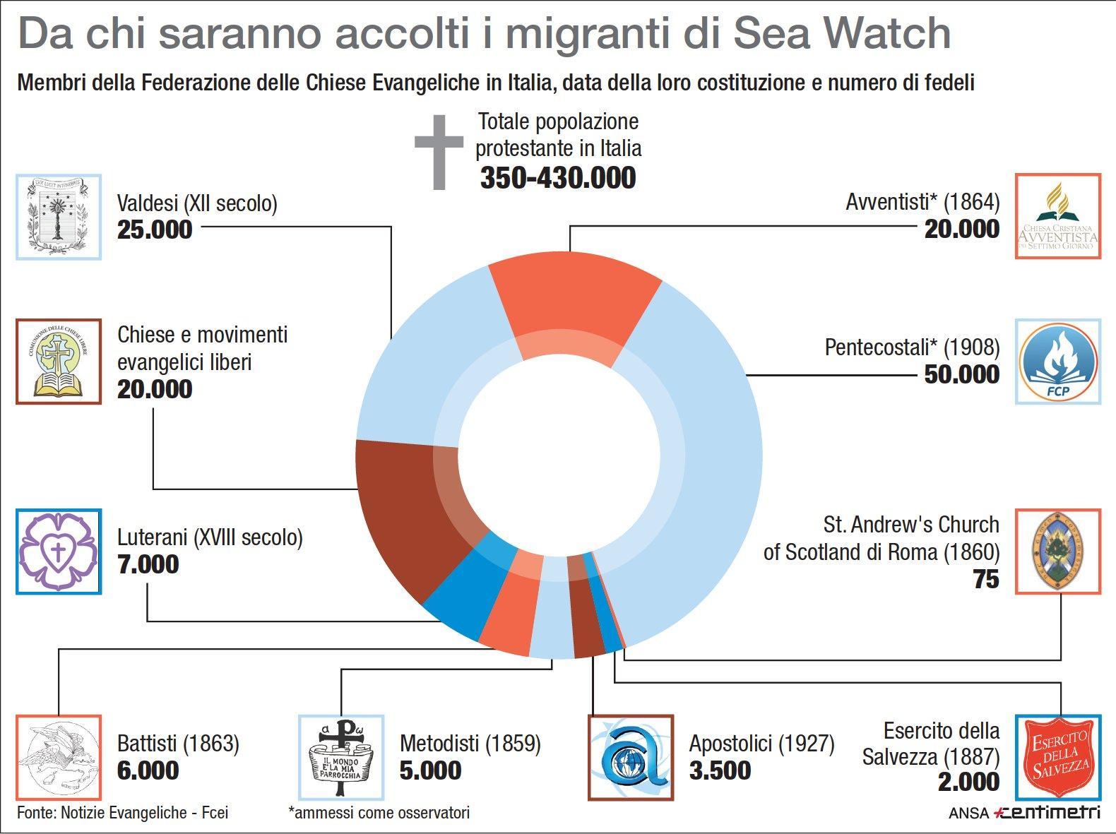 Chiese Evangeliche in Italia, chi accoglierà i migranti della Sea Watch
