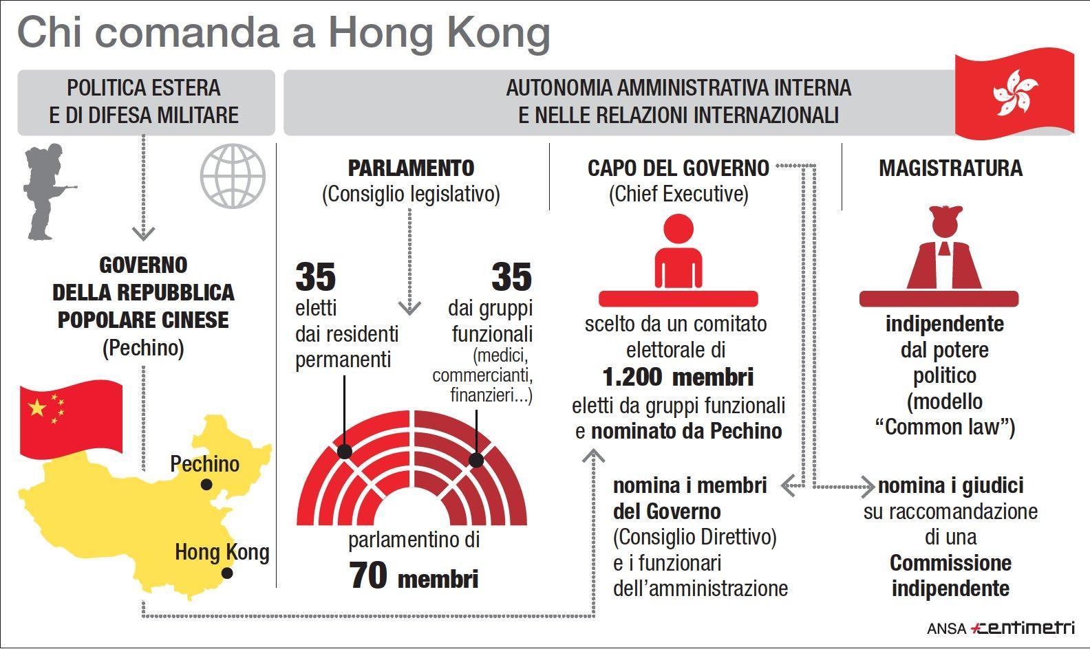 Hong Kong, chi comanda nell ex colonia