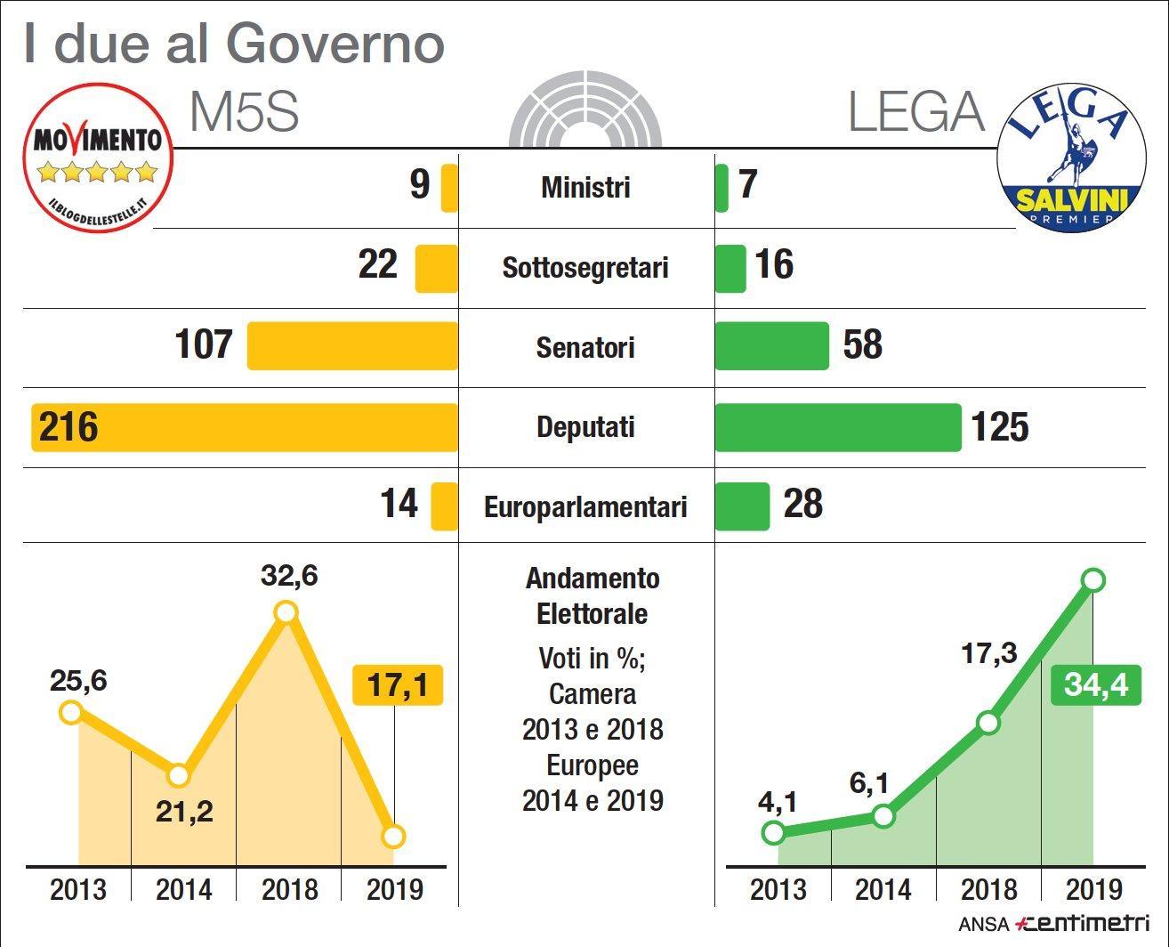 Governo, le cifre di M5s e Lega: deputati, senatori, elezioni