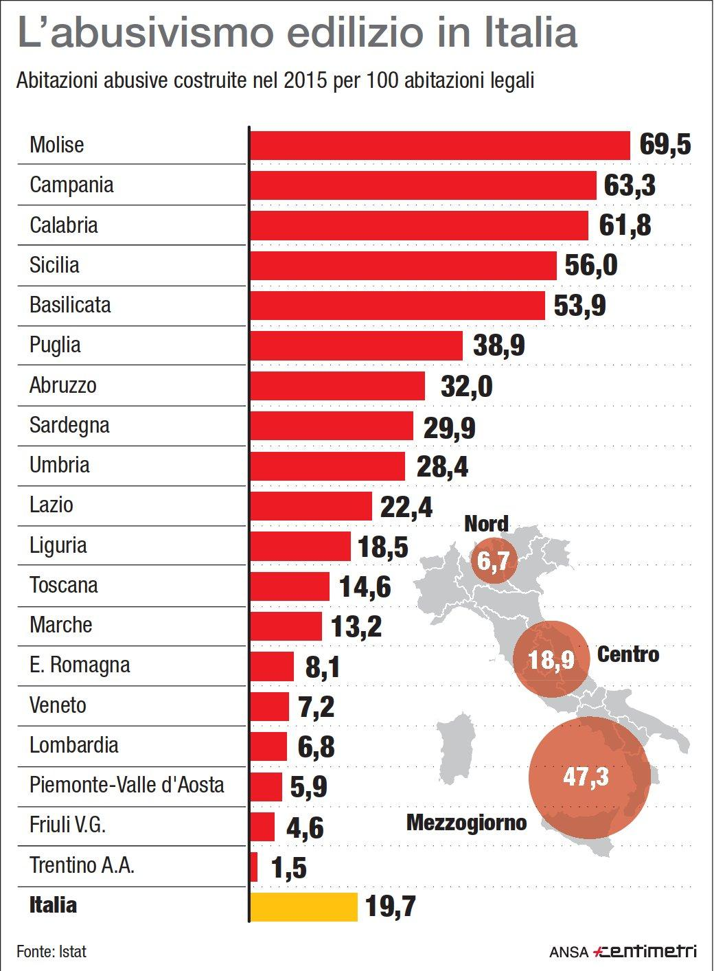 L abusivismo edilizio in Italia
