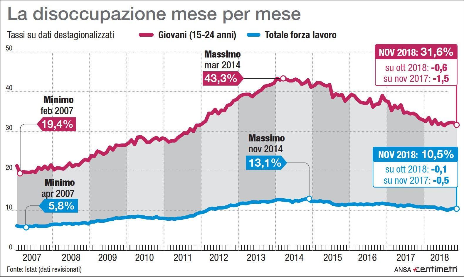 Istat, il tasso di disoccupazione dal 2007 a oggi