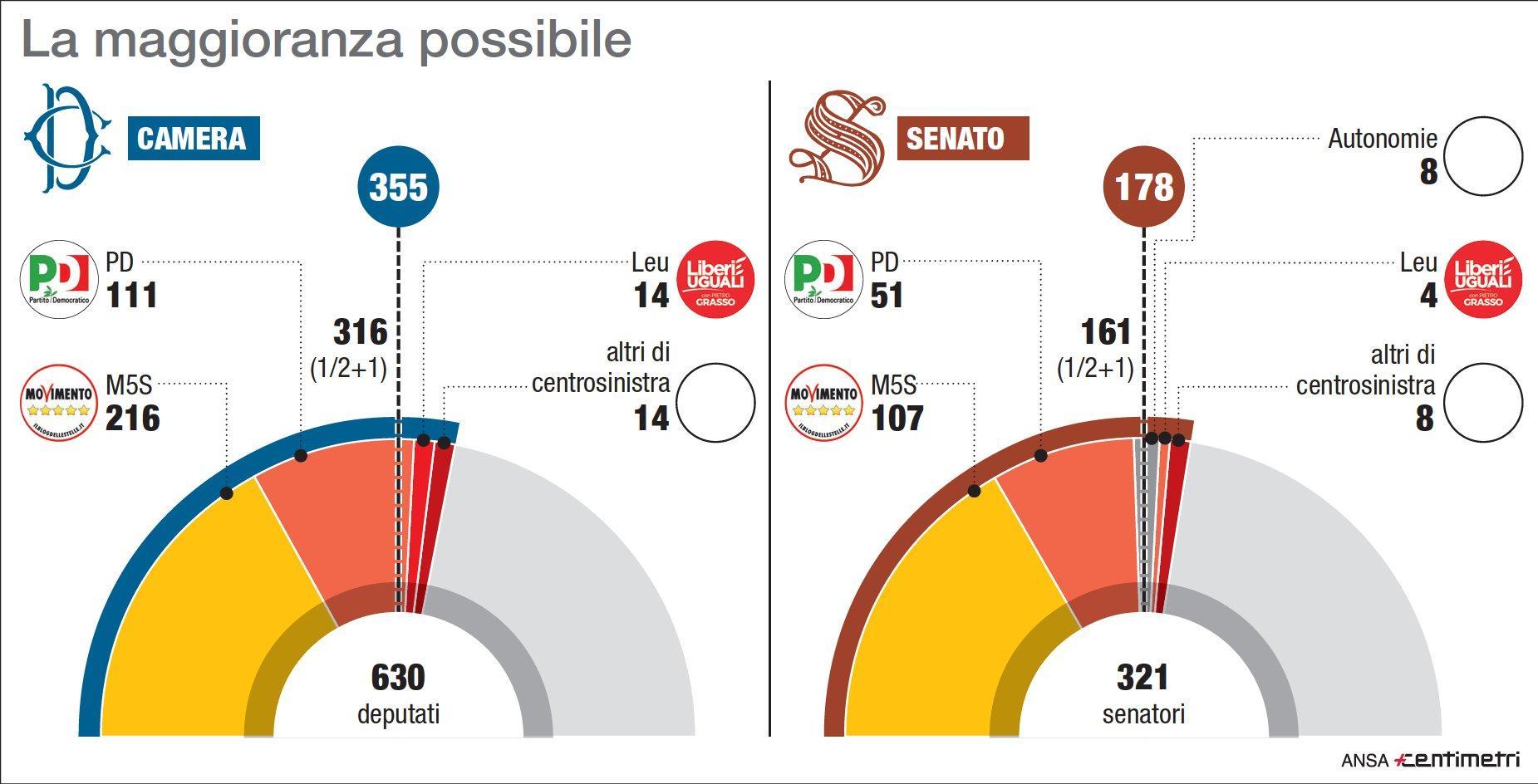 La nuova maggioranza possibile in Parlamento