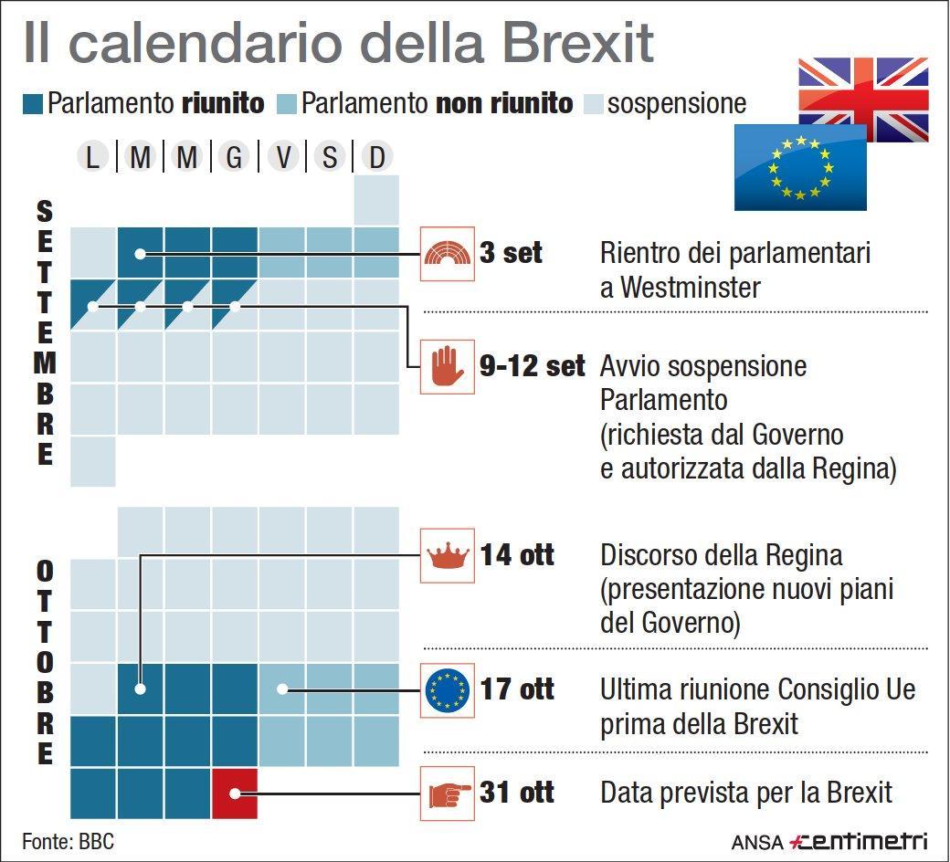 Le date chiave della Brexit