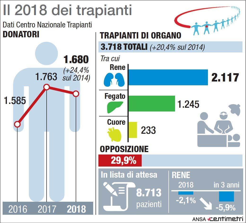 Centro Nazionale Trapianti, l attività del 2018