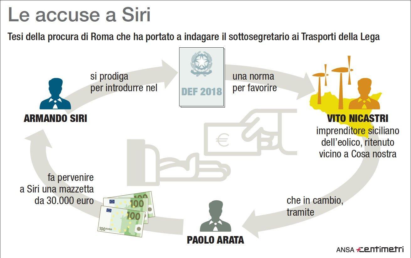 Siri, le accuse nei confronti del sottosegretario Lega