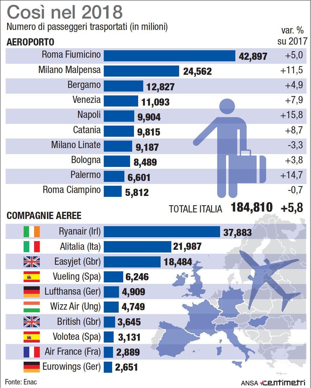 Come volano gli italiani: i numeri del 2018