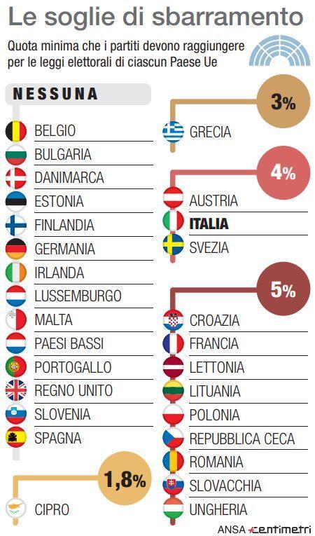 Europee, le soglie di sbarramento di ogni Stato Ue