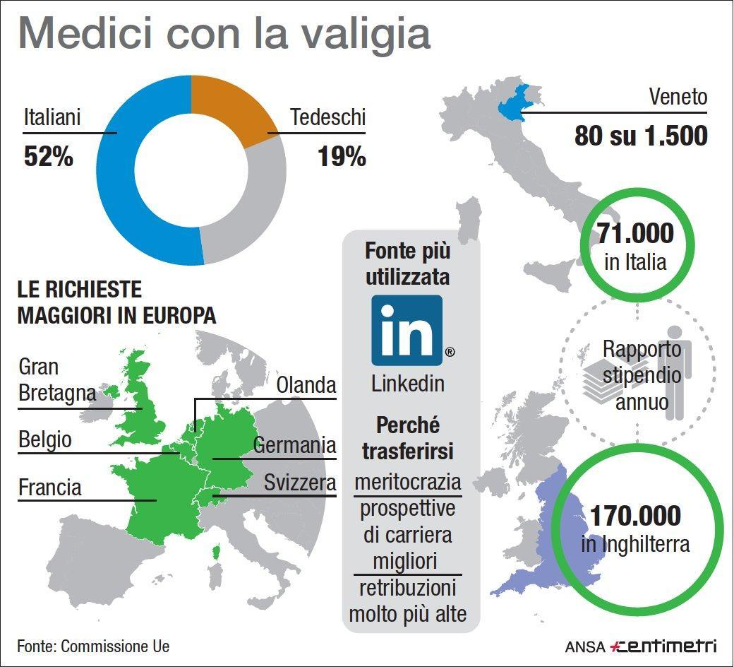 In Europa è italiano il 52% dei medici che si trasferiscono all estero