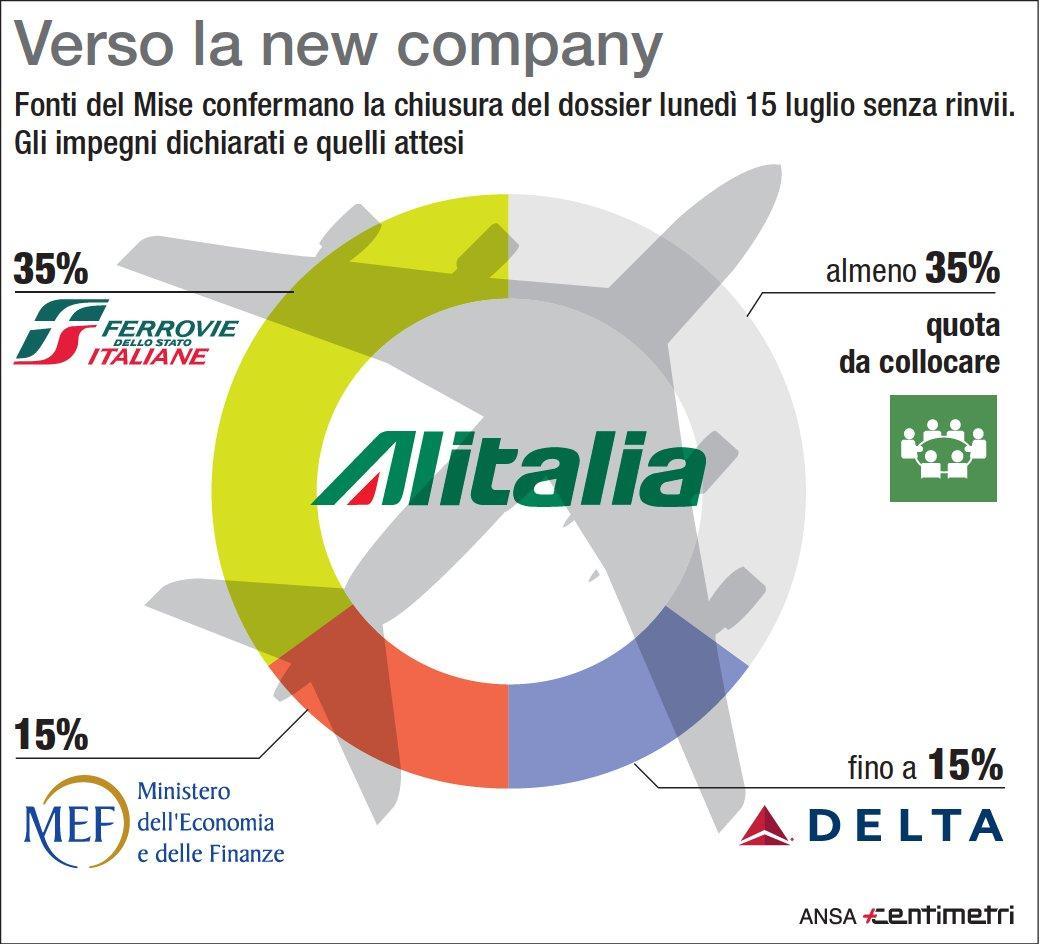 Alitalia, newco con maggioranza assoluta Mef-Fs