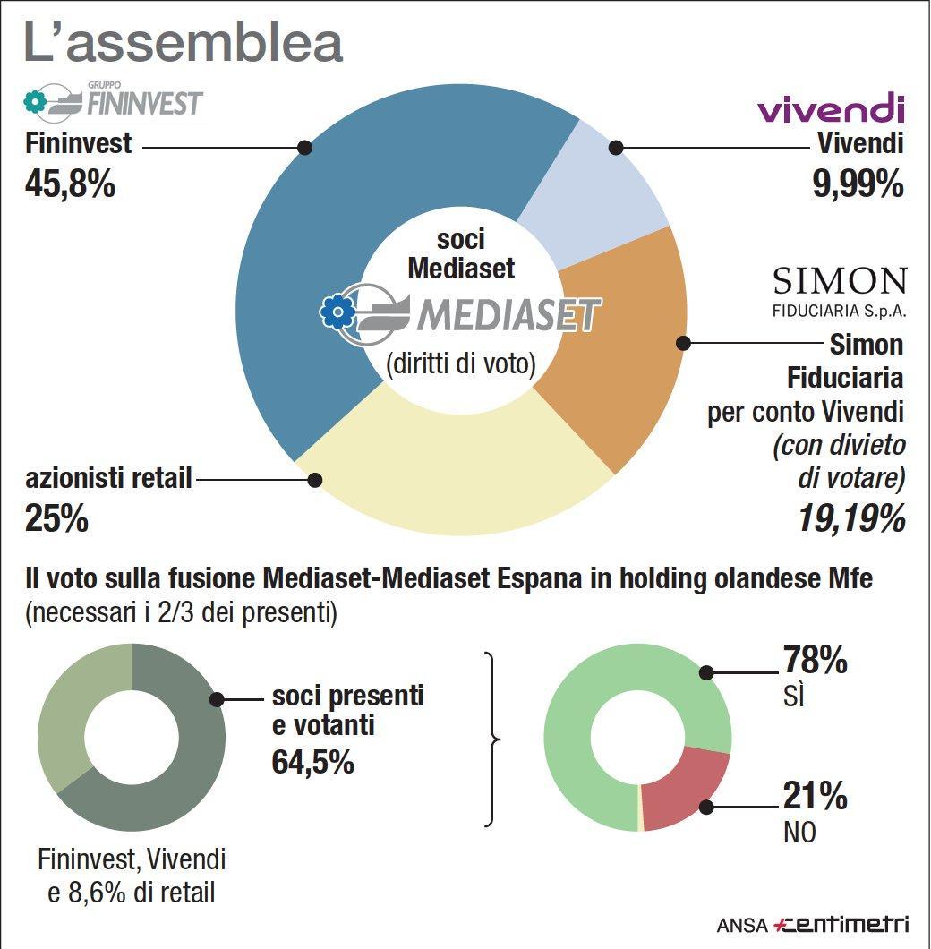 Mediaset, primo passo per la creazione di Mediaforeurope