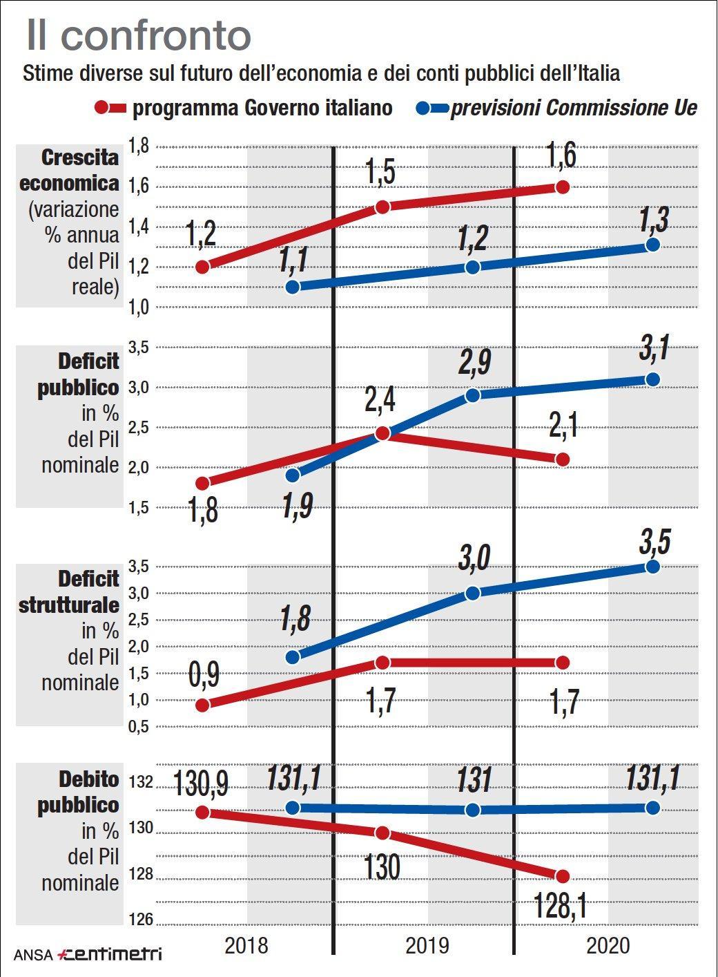 Stime economiche, le differenze tra Italia e Ue