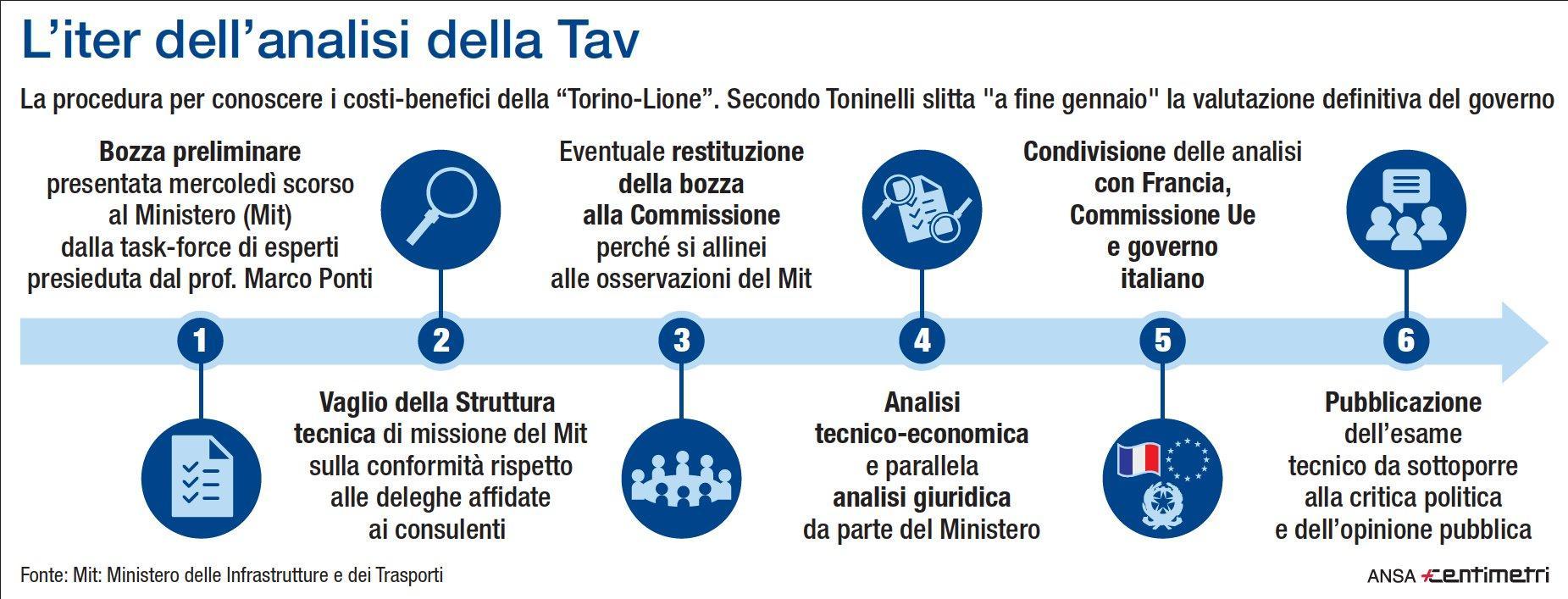 Tav, l iter dell analisi della linea Torino-Lione