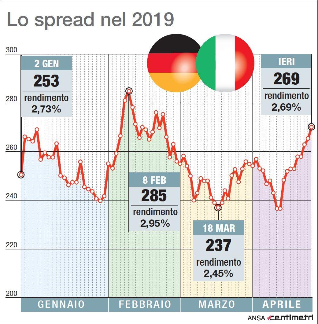 426353af27 Lo spread Btp-Bund torna a quota 270 in attesa delle pagelle di S&P ...