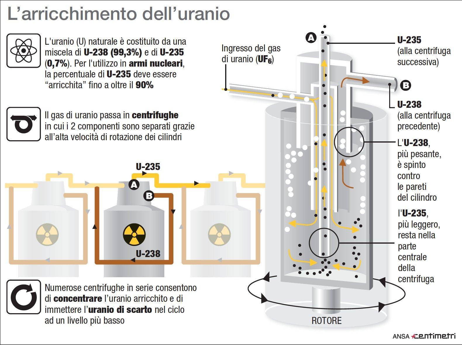 Iran, come avviene l arricchimento dell uranio