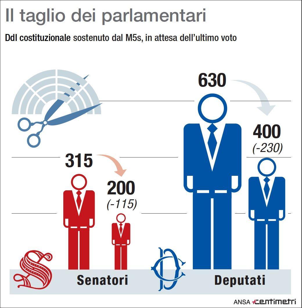 Taglio dei parlamentari, come cambieranno le Camere