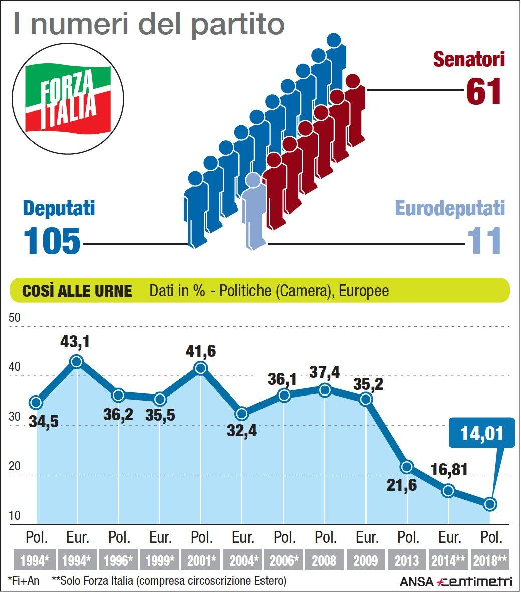 Forza Italia, i numeri del partito negli ultimi 25 anni