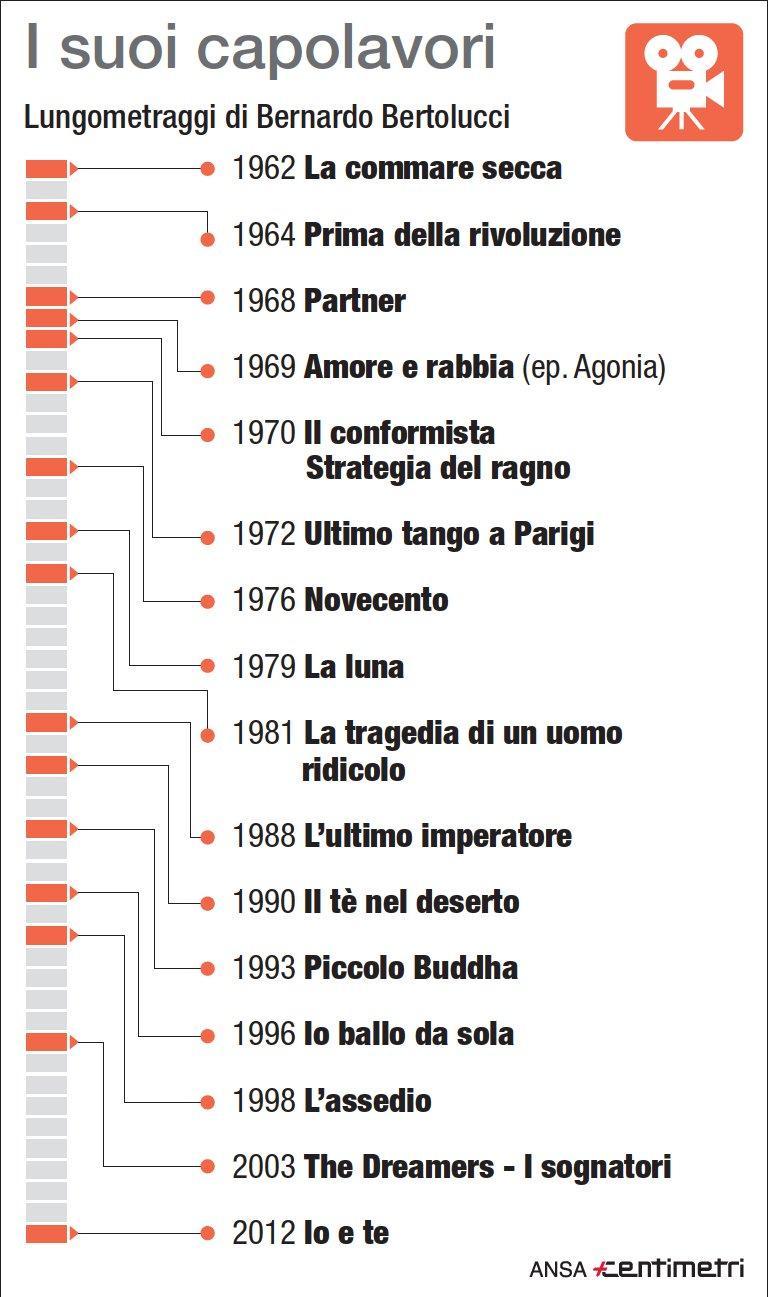 Bernardo Bertolucci, filmografia