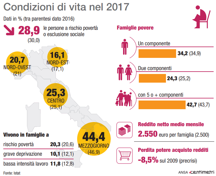 Istat: un italiano su quattro a rischio povertà o esclusione