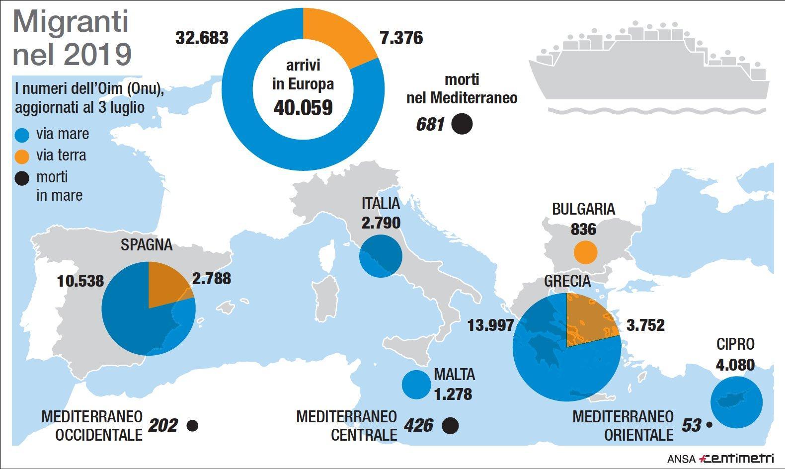 Migranti, dati Oim sugli arrivi nel Sud Europa e i morti in mare nel 2019