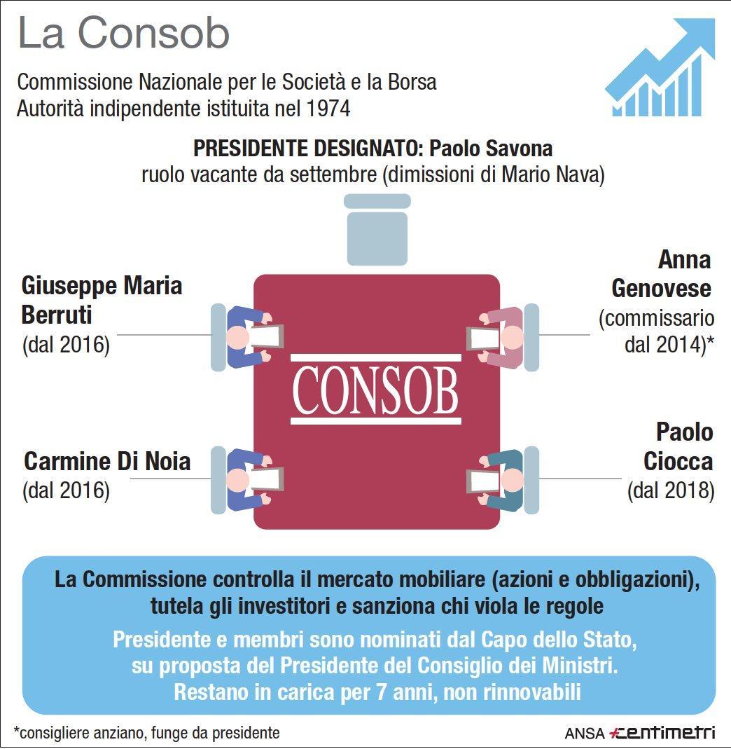Consob, Paolo Savona scelto come nuovo presidente